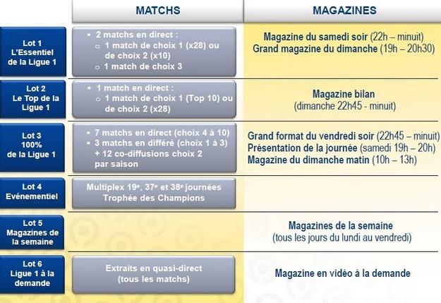 Droits TV 2016-2020 : Les lots 1 et 2 remportés par Canal+