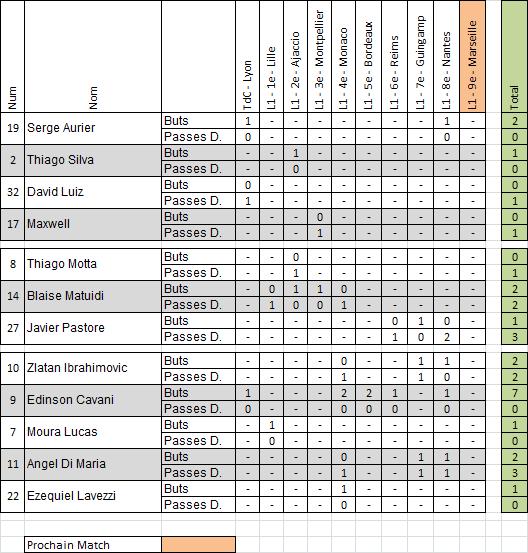 Saison 2015-2016 : Statistiques, Après Nantes-PSG