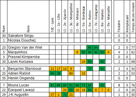 Saison 2015-2016 : L'utilisation des joueurs du PSG au quart du championnat