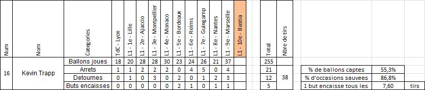 Saison 2015-2016 : Statistiques, après PSG - Marseille
