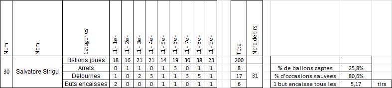 Sirigu 2014-2015 vs Trapp 2015-2016 : La comparaison chiffrée- Qui est le meilleur ?