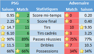 LdC_J5_Stats_equipes