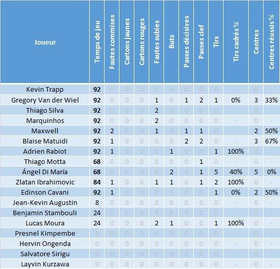 LdC_J5_Stats_joueurs