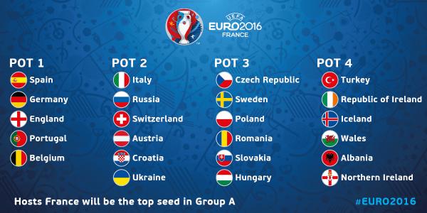 Euro 2016 - Les chapeaux pour le tirage de la phase de groupes