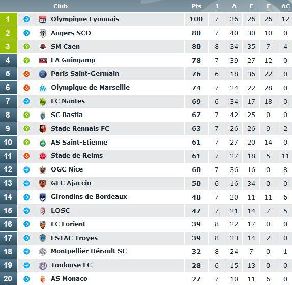 Ligue 1 - Le PSG perd encore une place au classement des tribunes, l'OL premier