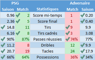Stats_equipes_20151214