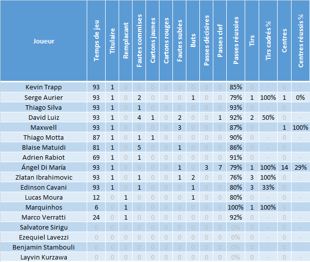 Stats_joueurs_20151214