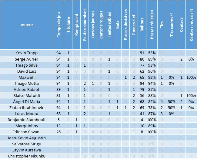 statistique rencontre om - psg Montreuil
