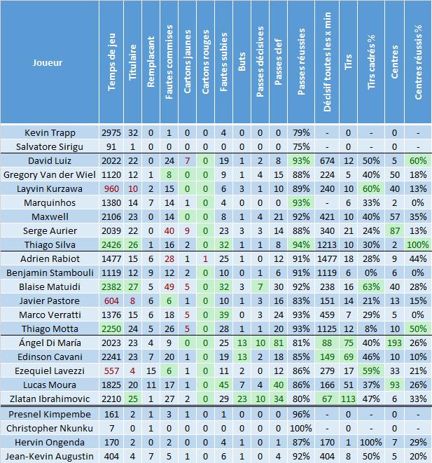 Lucas Moura Of Psg In Action During The Ligue 1 Match: Saison 2015-2016 : Statistiques Après PSG/LOSC : Les