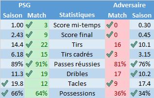 Saison 2015-2016 - Statistiques après ESTAC/PSG : un match hors norme
