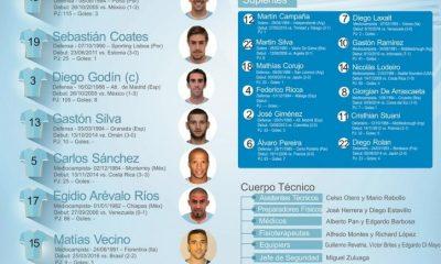 Chili/Uruguay - Les compositions: Alexis Sanchez et Edinson Cavani titulaires !