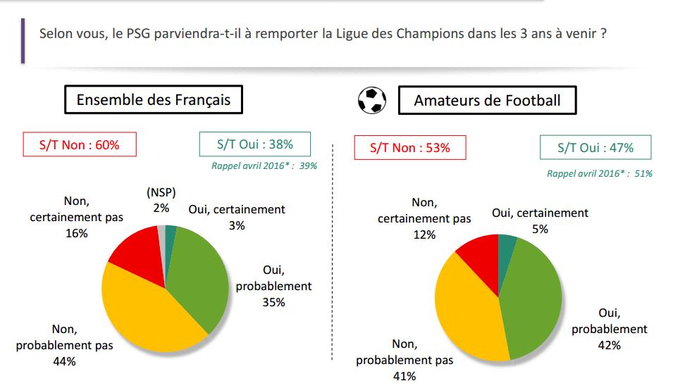 Les Français ont majoritairement une mauvaise image du PSG et ne croit pas en lui pour la LDC