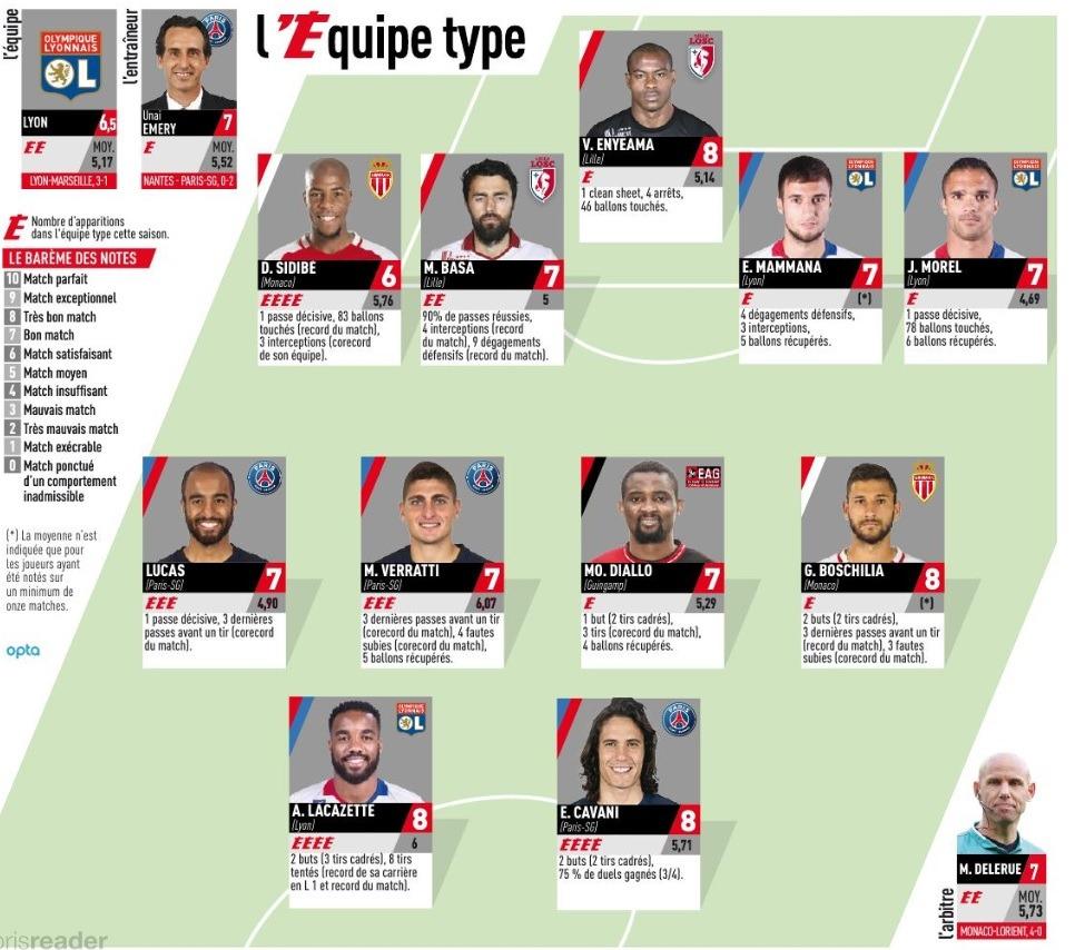 Psg Lucas Moura Parisien Dès Janvier 2013: Emery Et 3 Joueurs Du PSG Dans Le Onze-type De