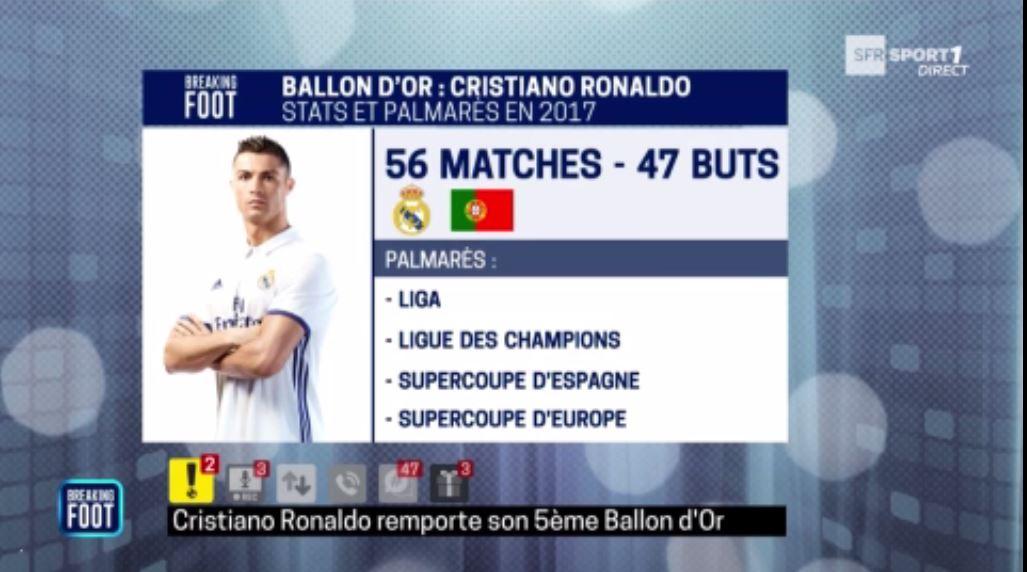 Cristiano Ronaldo remporte le Ballon d'Or 2017, Neymar 3e