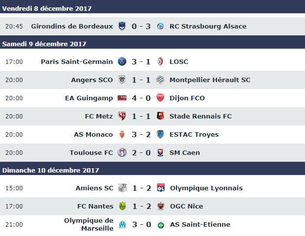 résultat Ligue1 17e journée 2017