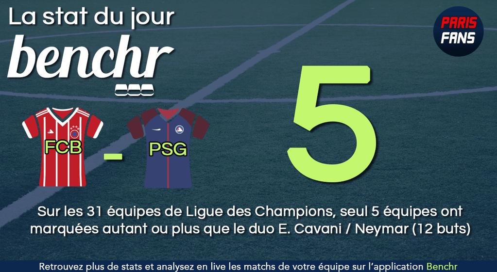 Bayern/PSG - La statistique impressionnante des Parisiens avant le dernier match des groupes