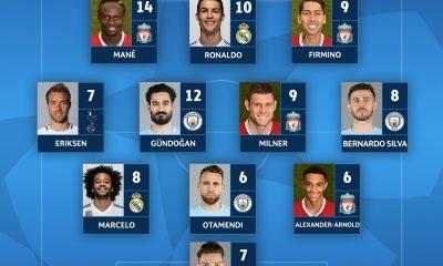 LDC - Aucun joueur du PSG dans le onze-type des 8es de finale aller