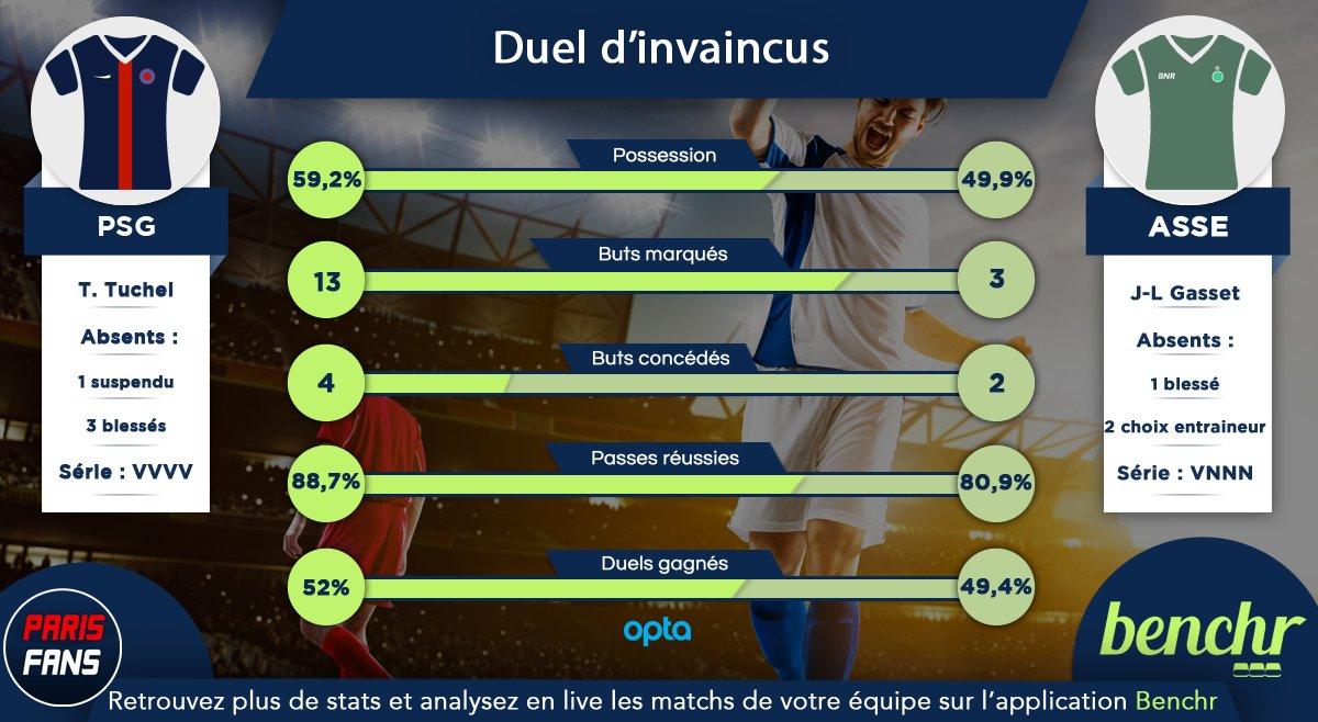 PSG/AS Saint-Etienne - Un match d'invaincus présentés en quelques statistiques