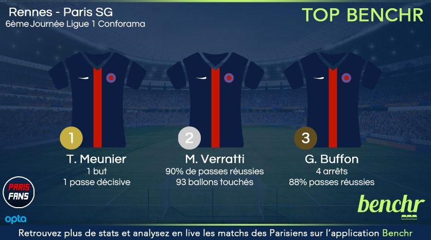 Le top 3 des joueurs du PSG contre Rennes établi par Benchr