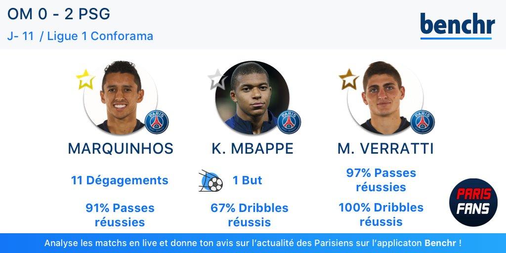 Le top 3 des joueurs du PSG contre l'OM établi par Benchr