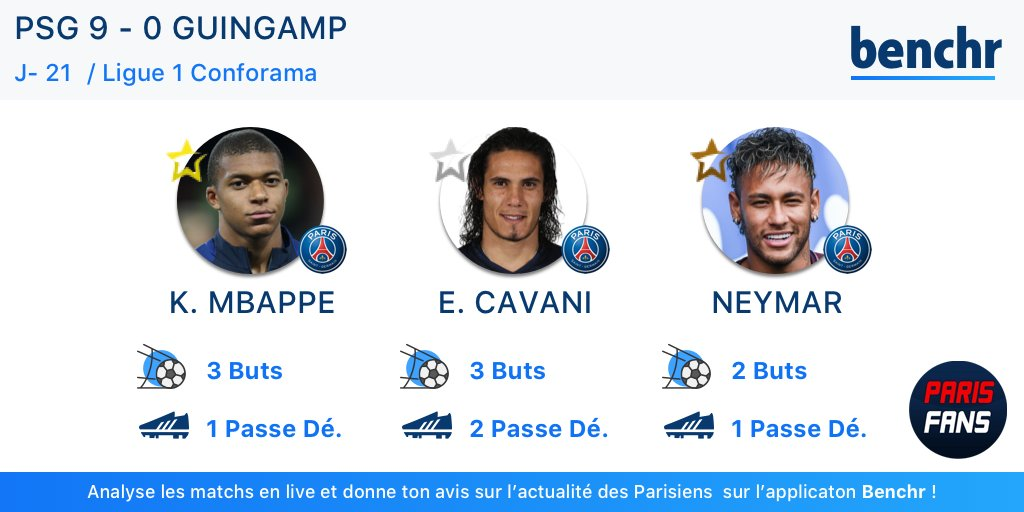 PSG/Guingamp - Le top 3 des Parisiens établi par Benchr, la MCN a brillé