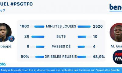 Toulouse/PSG - Le duel de Benchr : l'attaquant le plus décisif de chaque club n'a pas du tout les mêmes statistiques