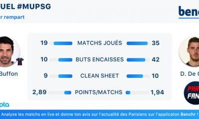"""PSG/Manchester United - Le duel de """"dernier rempart"""" présenté par Benchr"""