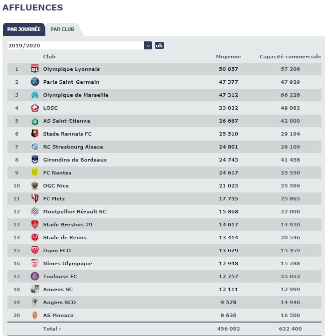 Ligue 1 - Le PSG de nouveau premier sur le taux de remplissage du stade, deuxième en affluence moyenne