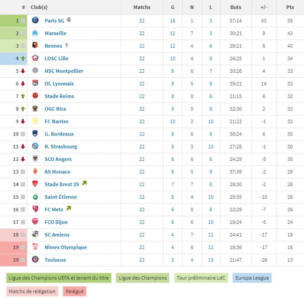 Ligue 1 - Retour sur la 22e journée : le PSG a 12 points d'avance sur l'OM