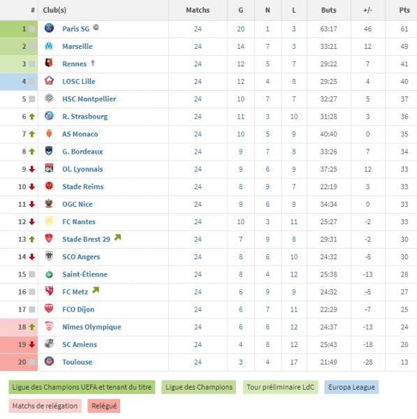 Ligue 1 - Retour sur la 24e journée : Paris et Marseille gagnent encore