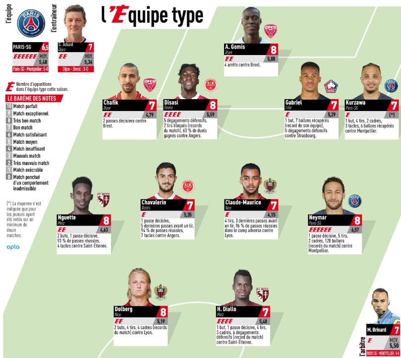 Ligue 1 - 2 joueurs du PSG dans l'équipe-type de la 22e journée de L'Equipe