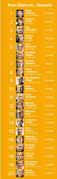 Le top 20 des salaires d'entraîneur de football dans le monde, Tuchel 18e