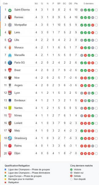 Ligue 1 – Présentation de la 5e journée : choc entre 1er et 2e, Paris contre un Reims fatigué