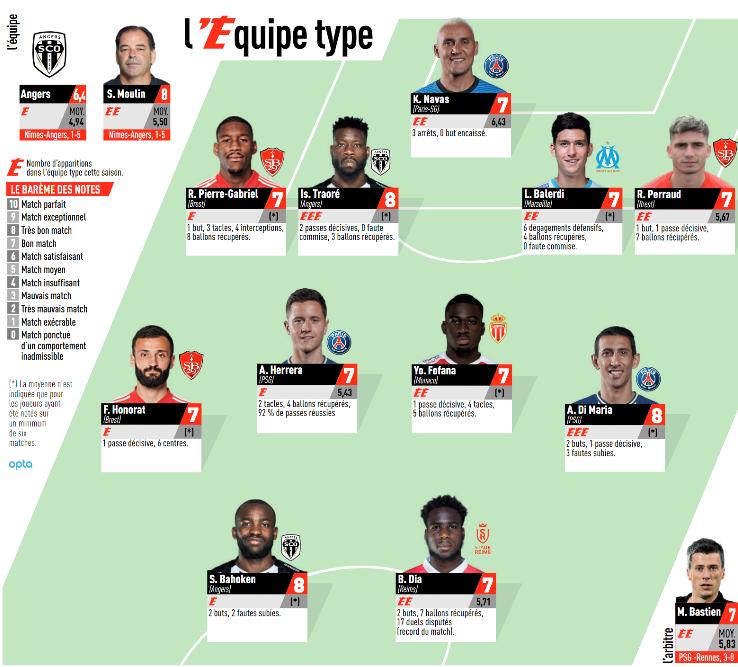 Ligue 1 - 3 joueurs du PSG dans l'équipe-type de la 10e journée de L'Equipe