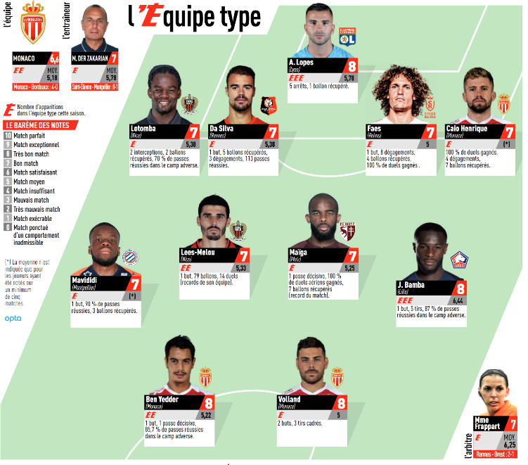 Ligue 1 - Aucun joueur du PSG dans l'équipe-type de la 9e journée de L'Equipe