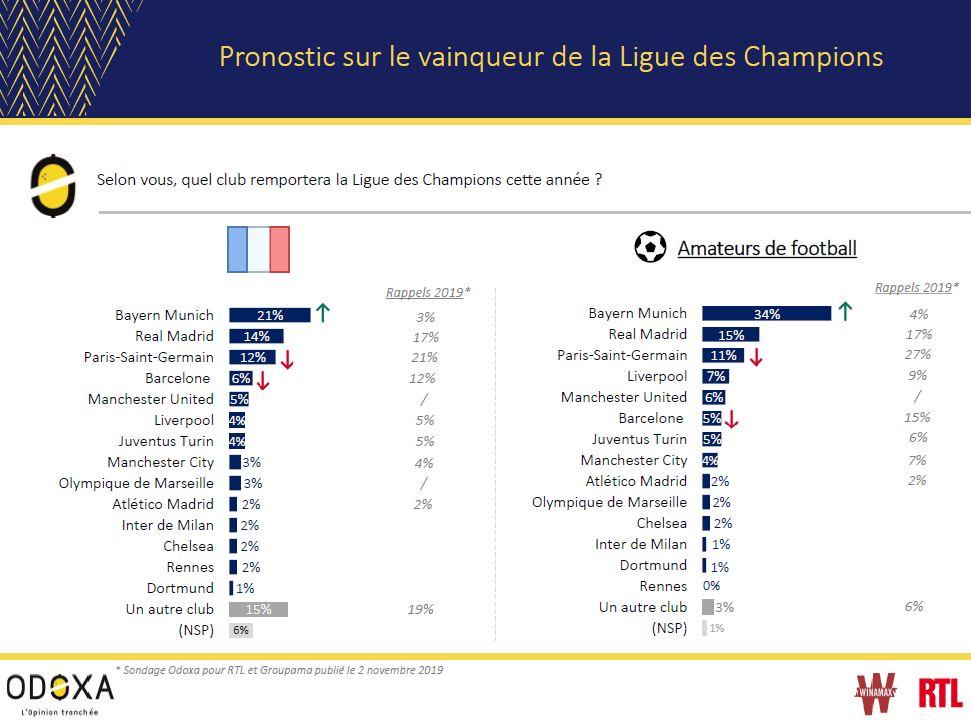 Cette saison, le PSG n'est pas le favori des Français en Ligue des Champions
