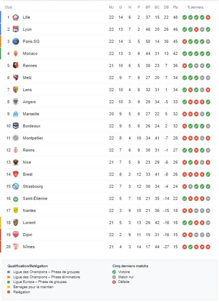 Ligue 1 - Retour sur la 22e journée : Lille et Lyon passent devant Paris, battu par Lorient