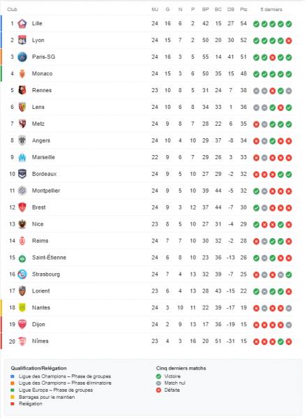 Ligue 1 - Retour sur la 24e journée : les 4 premiers, dont le PSG, s'imposent encore