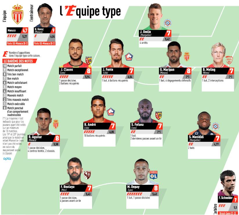 Ligue 1 - Aucun joueur du PSG mais 2 de Monaco dans l'équipe-type de la 26e journée