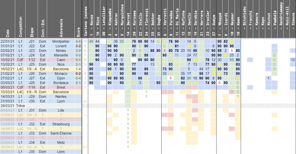 Brest/PSG - Disponibilités, équipe possible et risques de suspensions du club parisien