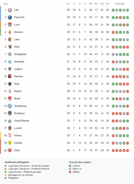 Ligue 1 - Retour sur la 28e journée : PSG, OL, et Lille continuent, fin de série pour Monaco