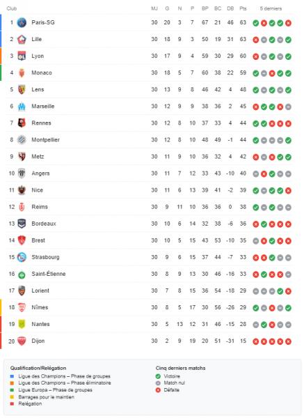 Ligue 1 – Présentation de la 31e journée : choc PSG/Lille, Monaco peut revenir