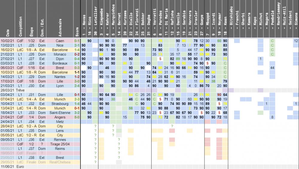 Metz/PSG - Disponibilités, équipe possible et risques de suspensions du club parisien