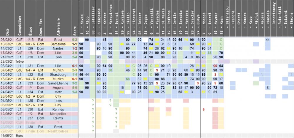 PSG/City - Disponibilités, équipe possible et risques de suspensions du club parisien