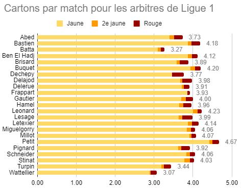 PSG/Saint-Étienne - Buquet arbitre du match, attention aux cartons jaunes