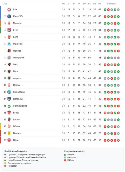 """Ligue 1 – Présentation de la 32e journée : Paris doit gérer; Lille, Lyon et Monaco """"tranquilles"""""""