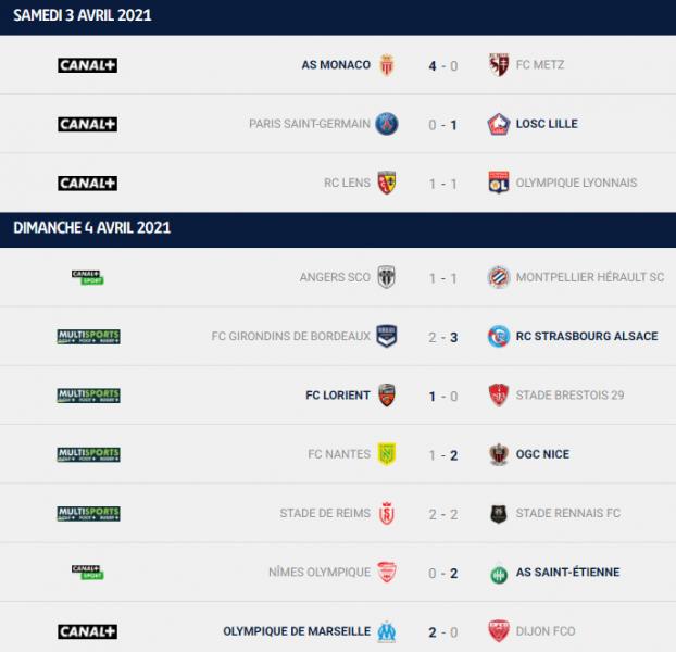 Ligue 1 - Retour sur la 31e journée : le PSG laisse la 1ere place à Lille