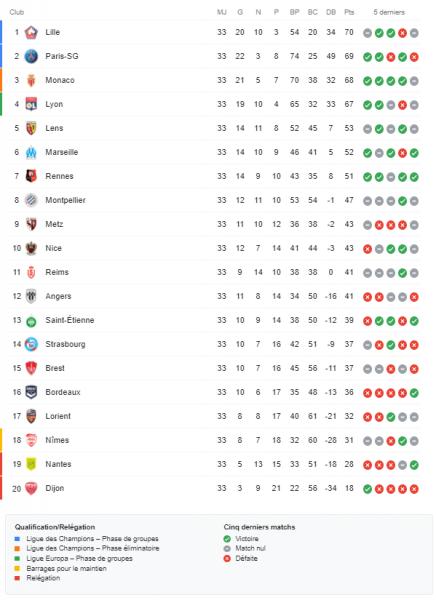 Ligue 1 – Présentation de la 34e journée : choc Lyon/Lille, le PSG va à Metz avant City