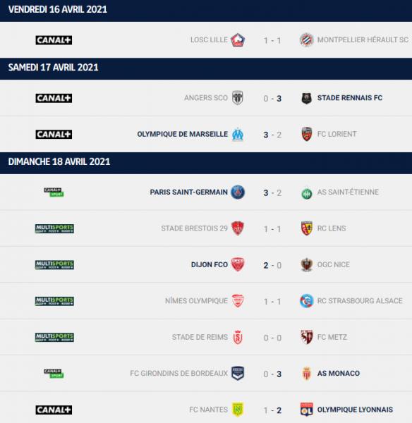 Ligue 1 - Retour sur la 33e journée : le PSG revient à 1 point de Lille, Monaco et Lyon suivent