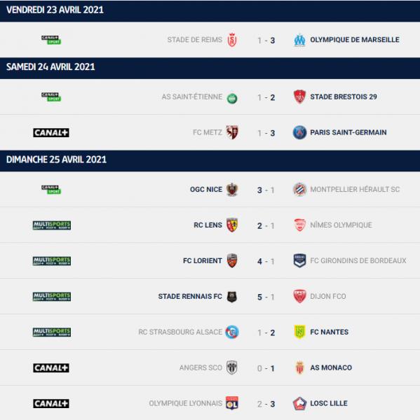 Ligue 1 - Retour sur la 34e journée : le PSG à 1 point de Lille, l'OL distancé